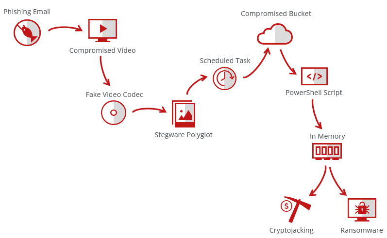 An illustration of a phishing threat