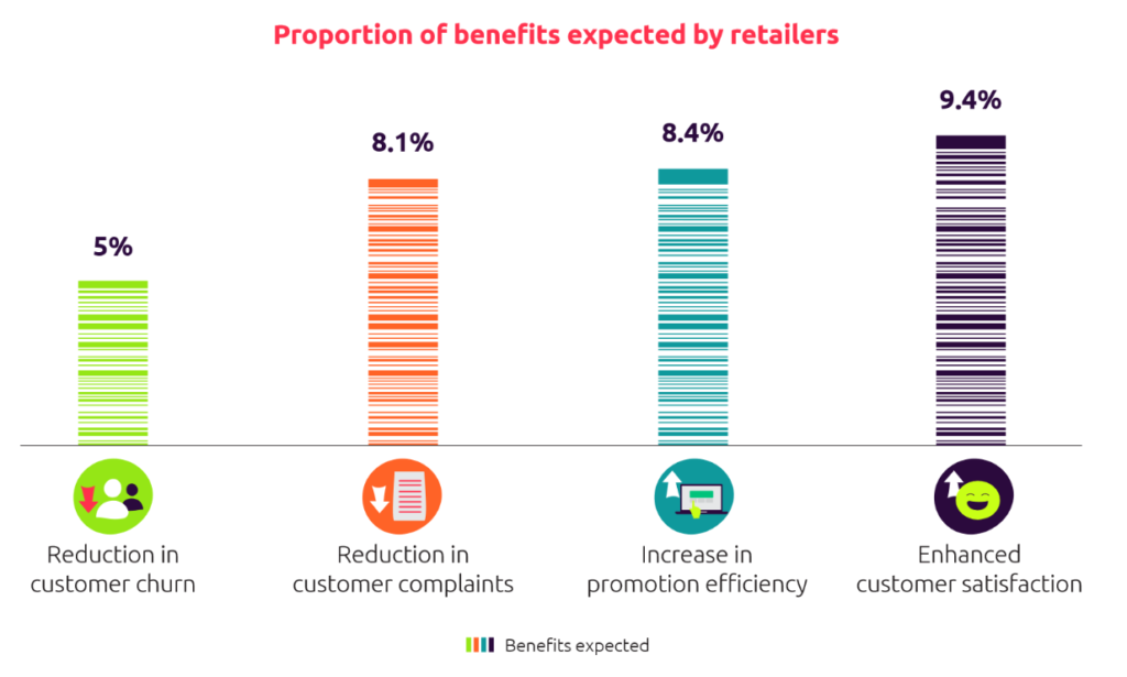 Benefits expected by retailers