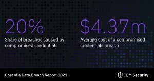 cost of cybersecurity breaches